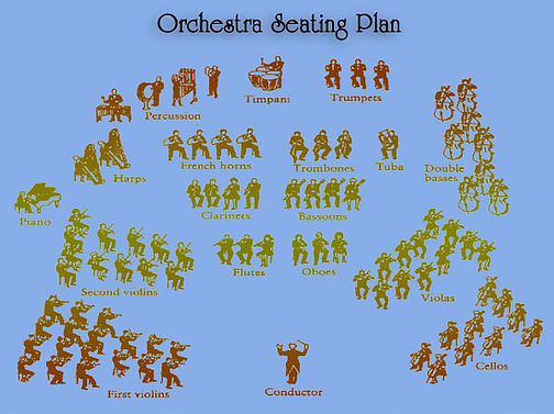 orchestra seating plan